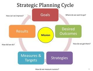 strategic-plan-cycle.jpg